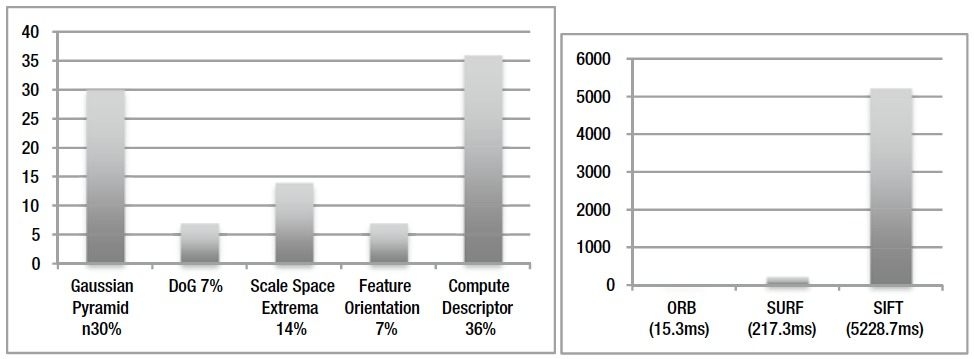 Computer Vision Metrics: Chapter Eight (Part E)