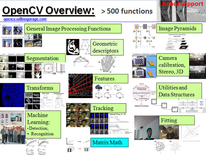 algorithms for embedded vision