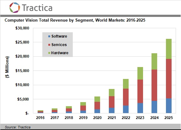 Computer Vision Hardware Software And Services Market To
