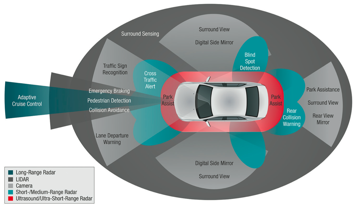 Making Cars Safer Through Technology Innovation Involving Electronic Control Systems For Automotive Applications Major Adas Sensor Types And Typical Vehicle Positions