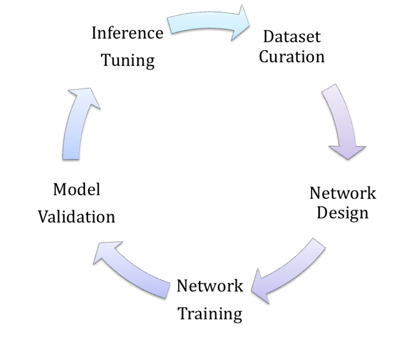 Software Frameworks And Toolsets For Deep Learning Based Vision Download Matlab Tutorial Digital Circuit Analysis Design With The First Five Of Six Total Stages A Typical Project Are Frequently Iterated Multiple Times In Striving An Optimal Implementation