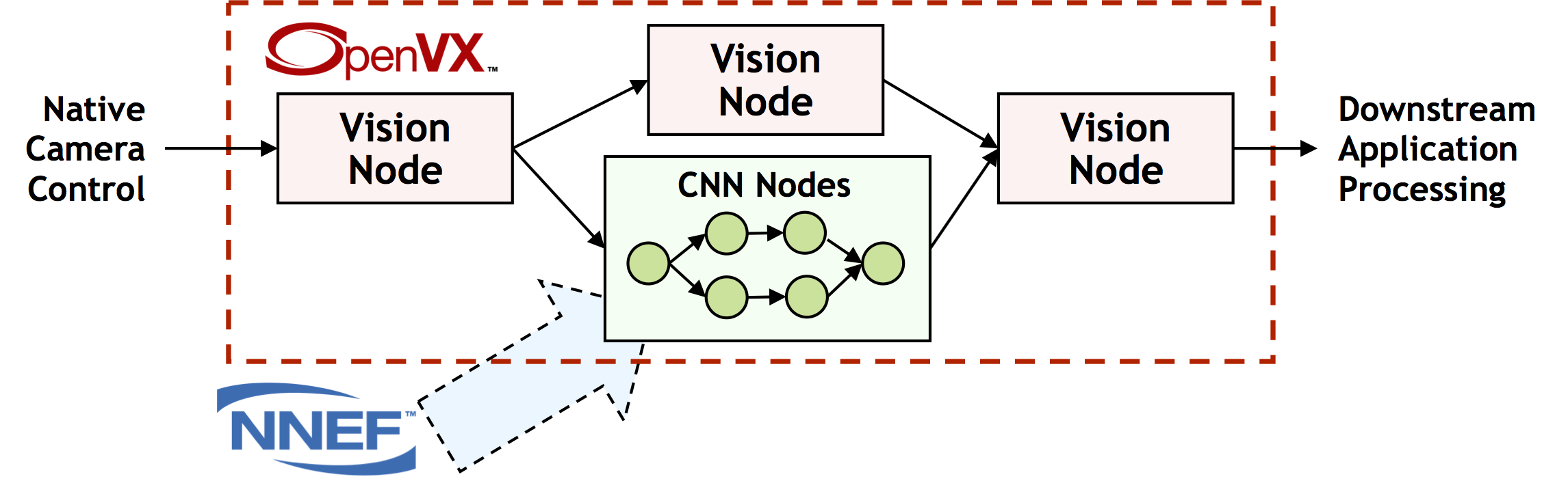 OpenVX Enhancements, Optimization Opportunities Expand
