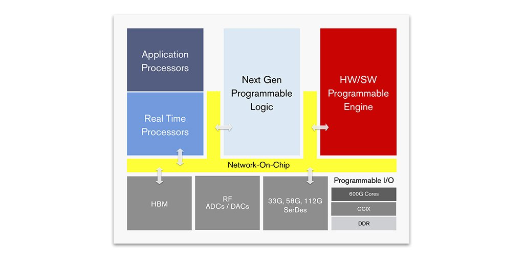 Xilinx Unveils Revolutionary Adaptable Computing Product