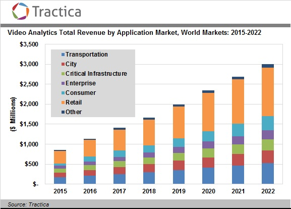 Video Analytics Hardware Software And Services Revenue