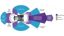Multi-sensor Fusion