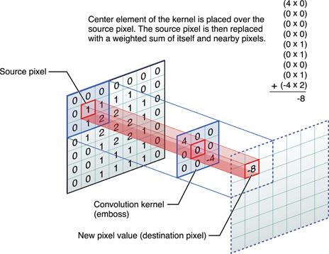 Optimizing Fast Fourier Transformation on ARM Mali GPUs