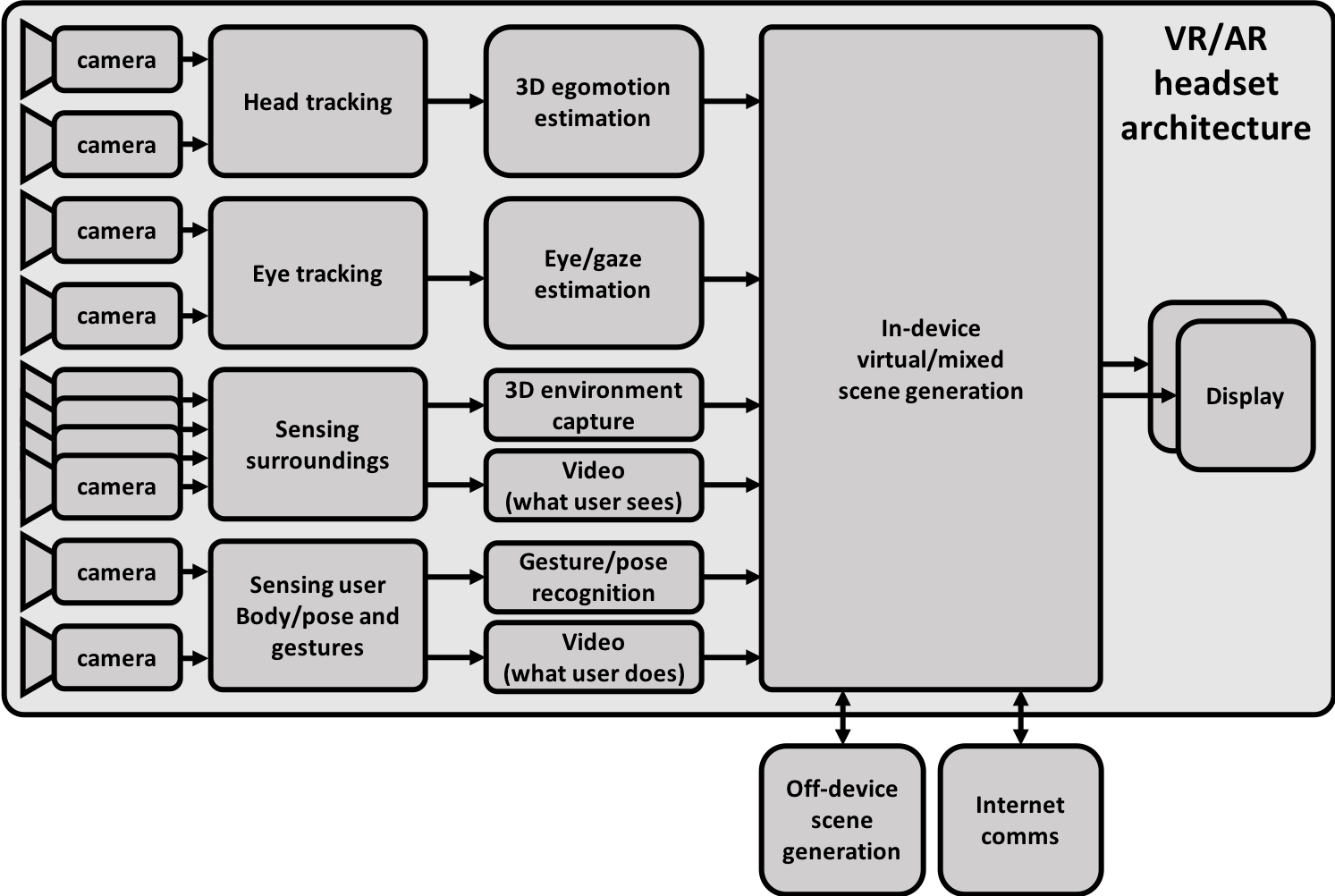 Computer Vision for Augmented Reality in Embedded Designs