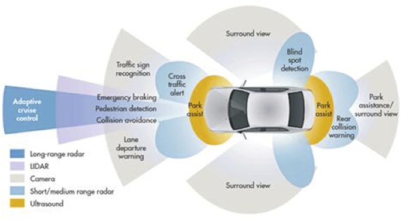Image Result For Smart Insurance Key