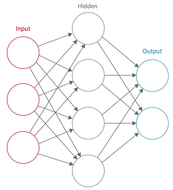 Deep Learning for Object Recognition: DSP and Specialized