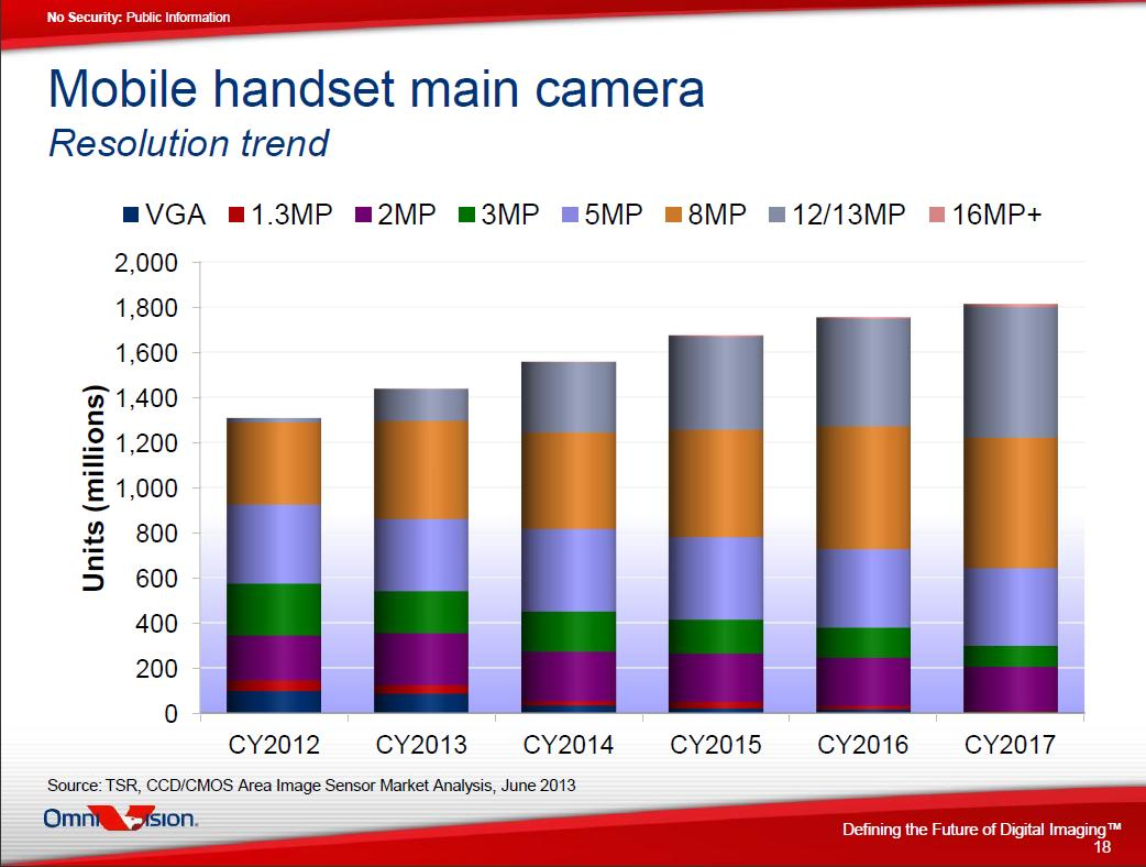 Mobile handset main camera resolution trends