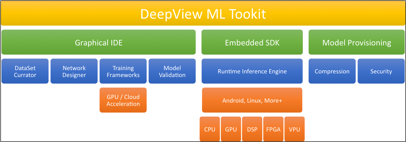 Software Frameworks and Toolsets for Deep Learning-based