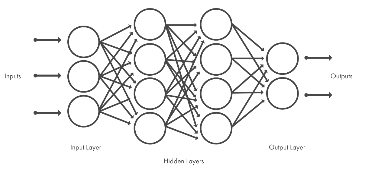 What Is Deep Learning? Three Things You Need to Know