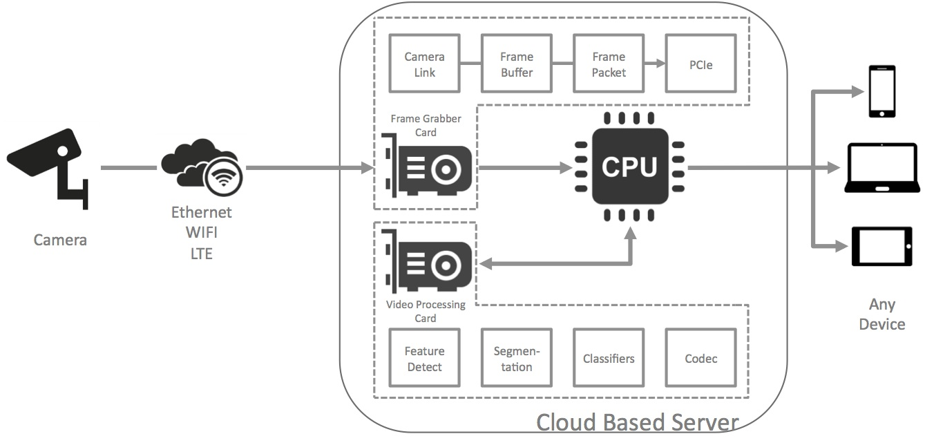 OpenCL Streamlines FPGA Acceleration of Computer Vision
