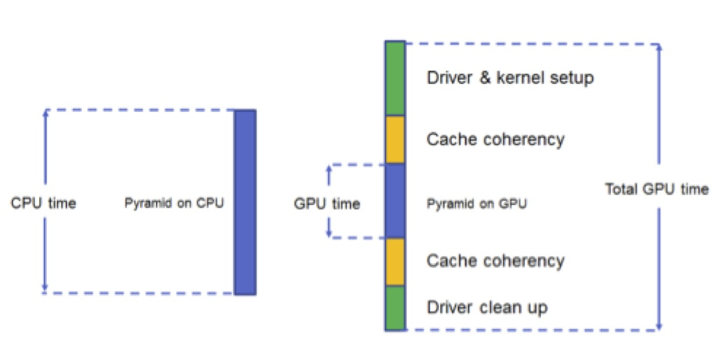 Optimizing Computer Vision Applications Using OpenCL and GPUs