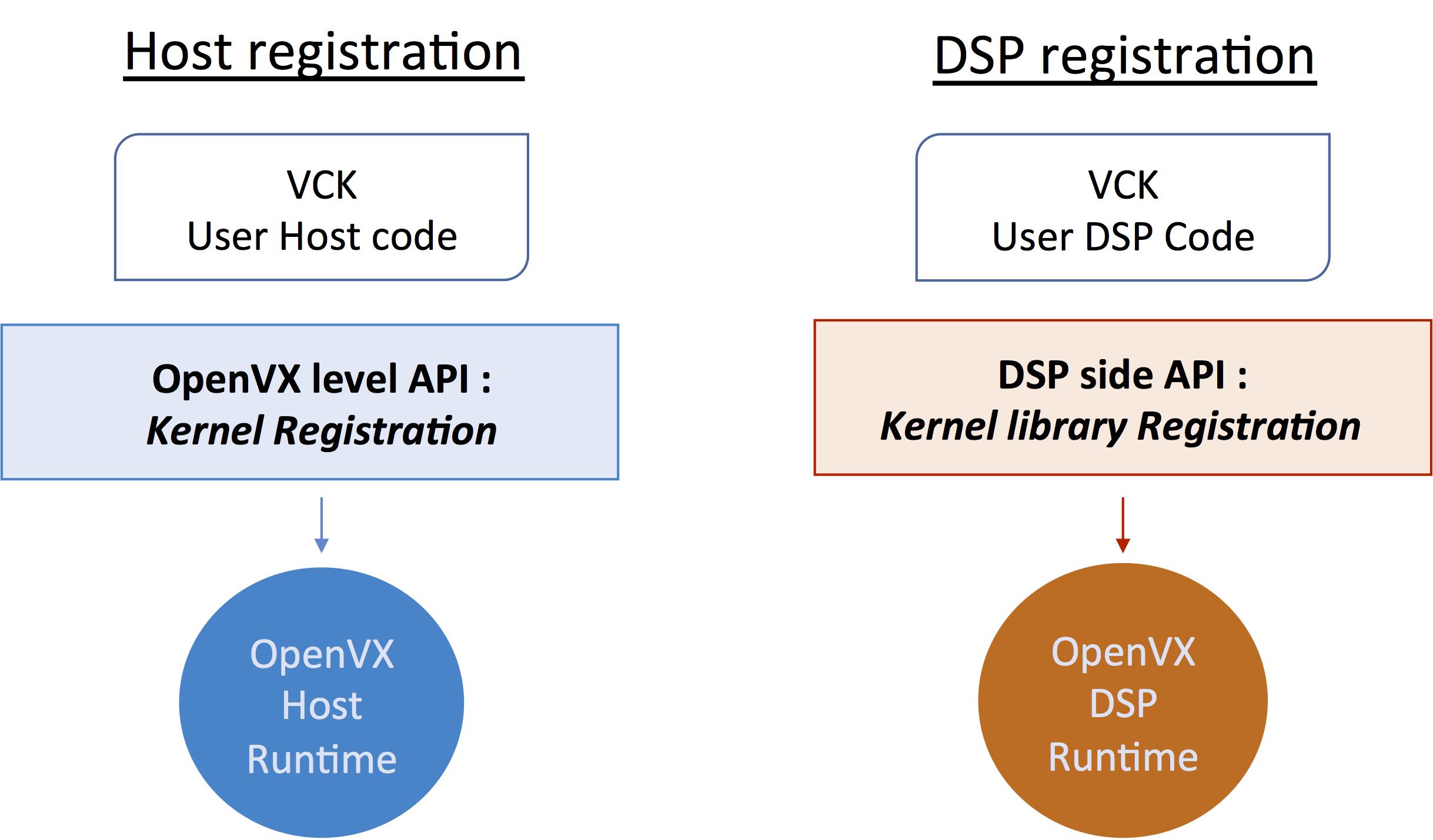 OpenVX Implementations Deliver Robust Computer Vision