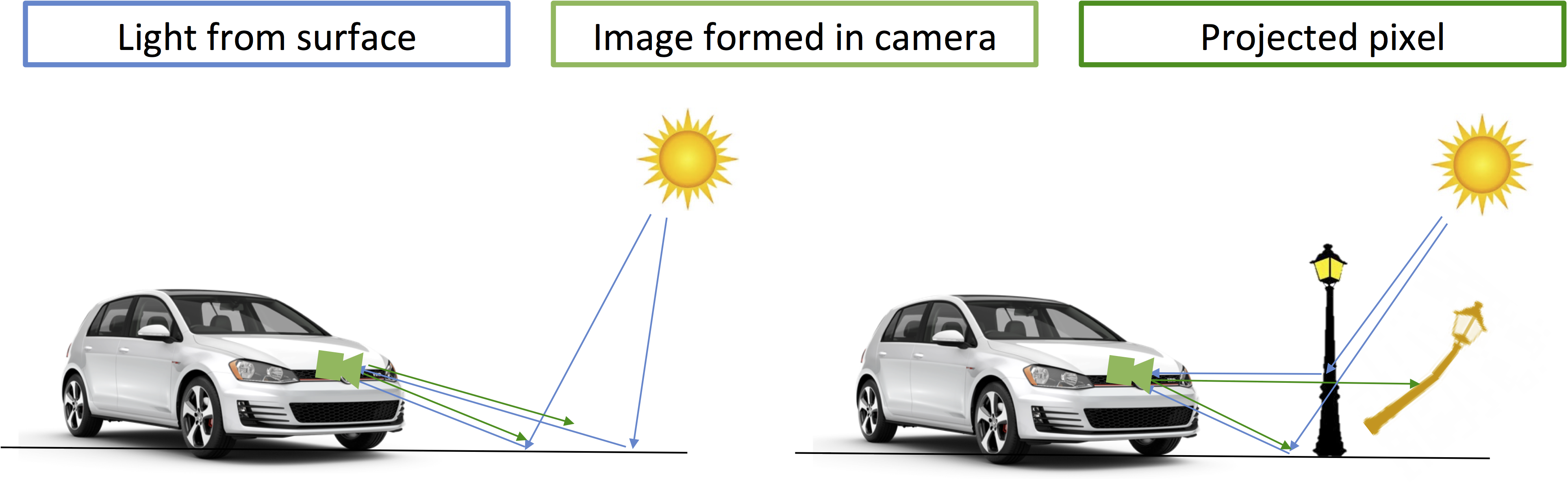 Computer Vision in Surround View Applications