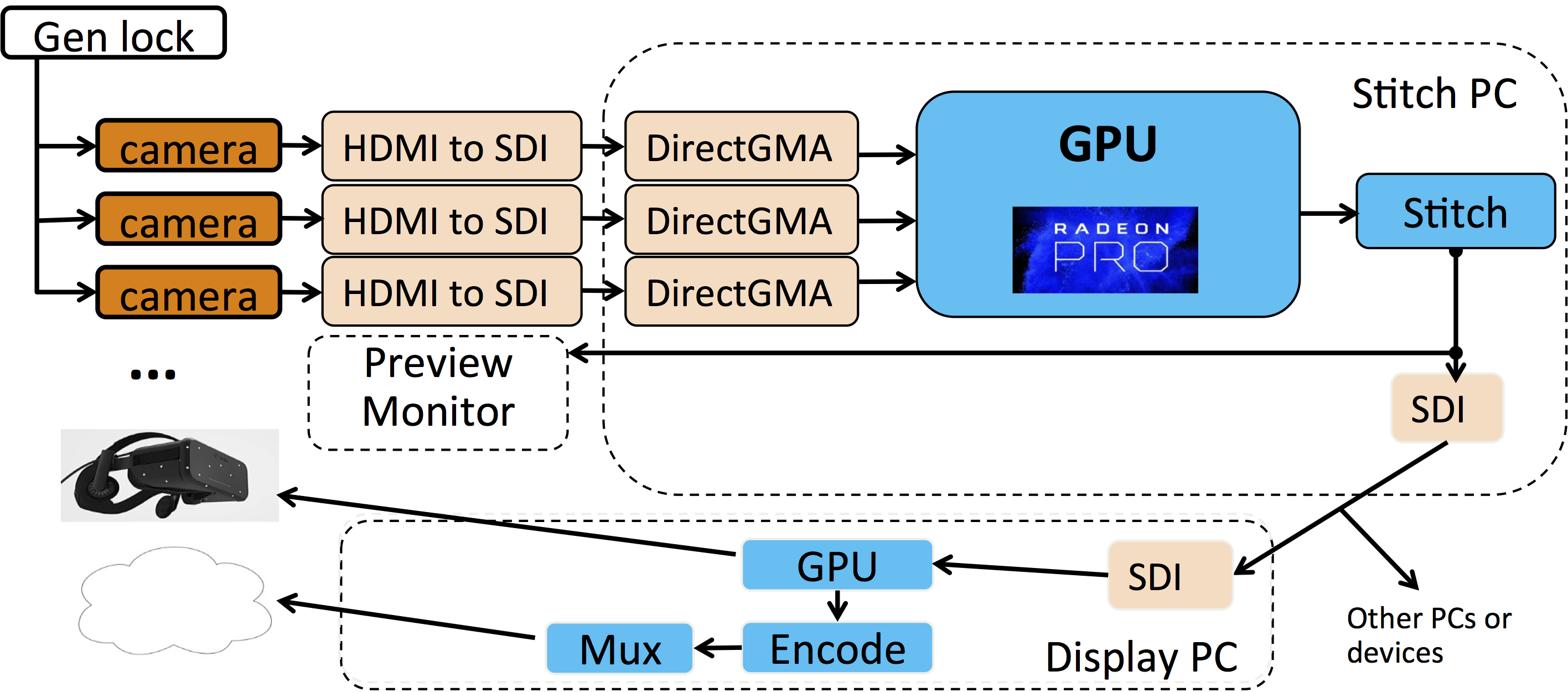 Computer Vision In Surround View Applications Htc One X Block Diagram An Example Real Time Stitching System Top Transformed Into Reality With Amds Radeon Loom Bottom Courtesy Amd