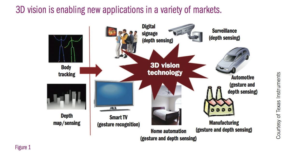 Gesture Recognition--First Step Toward 3D UIs?