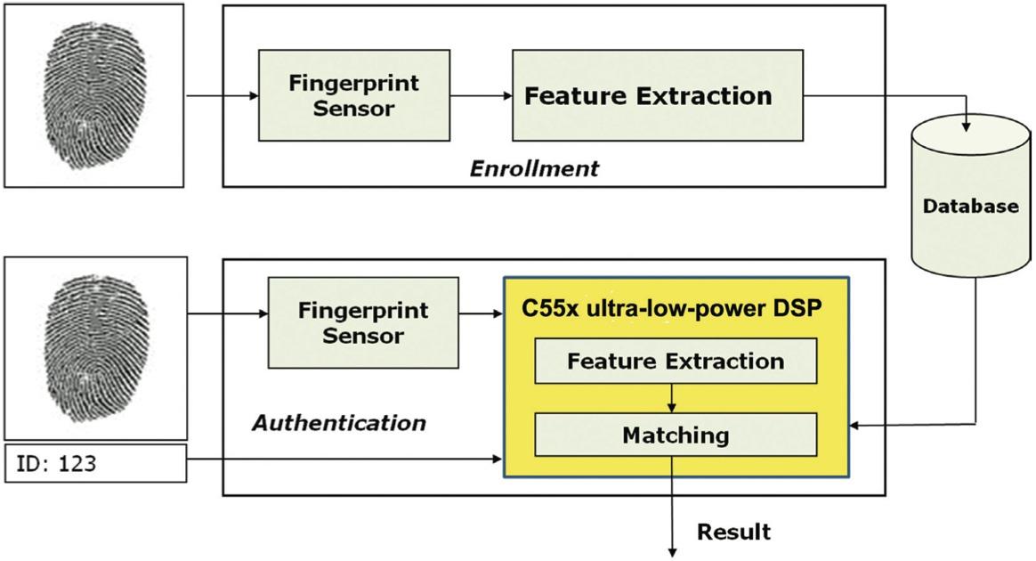 fingerprint recognition circuit diagram