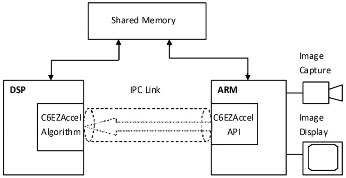 OpenCV on TI's DSP+ARM® Platforms: Mitigating the Challenges