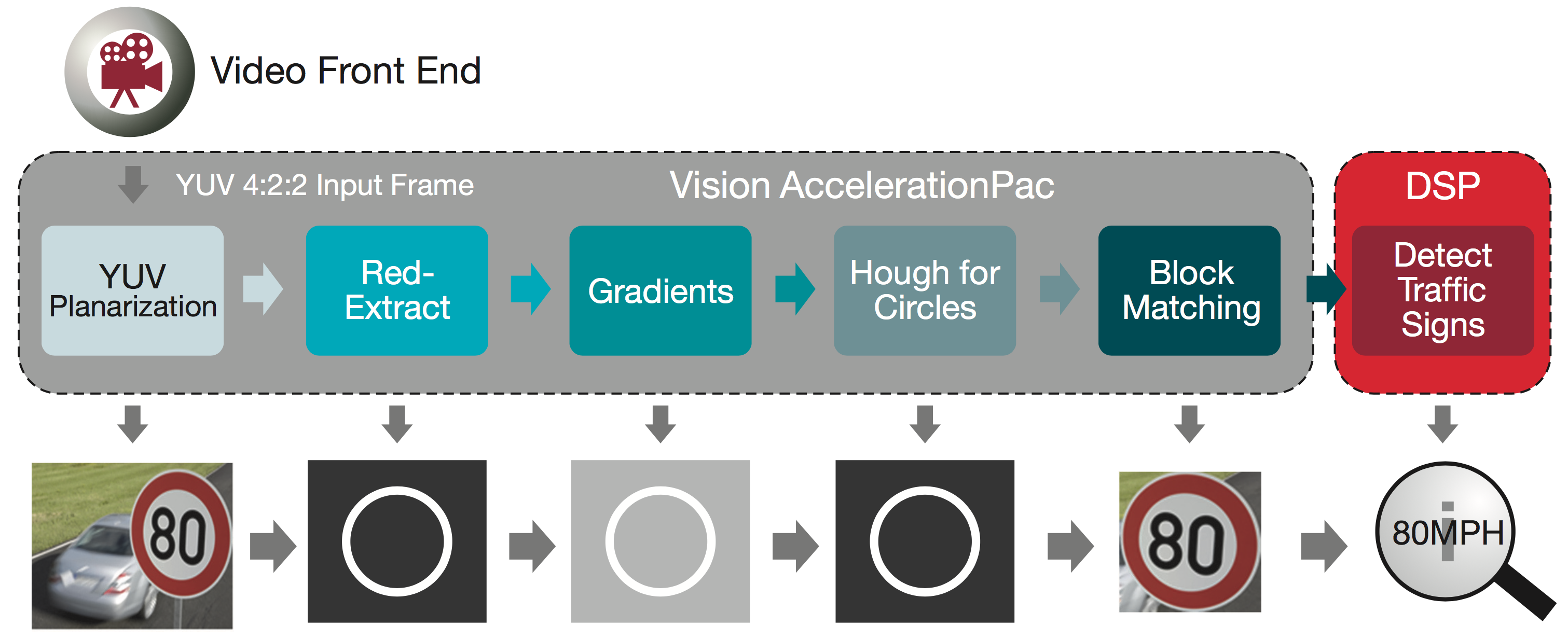 Empowering Automotive Vision With Tis Accelerationpac Smart Crossing Design Block Diagram Brightness Traffic Lights Figure 5 Circular Sign Recognition Using