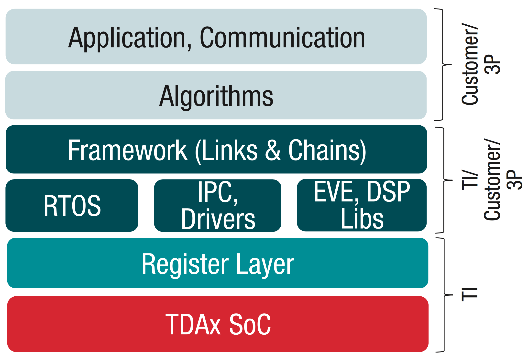 TI Vision SDK, Optimized Vision Libraries for ADAS Systems