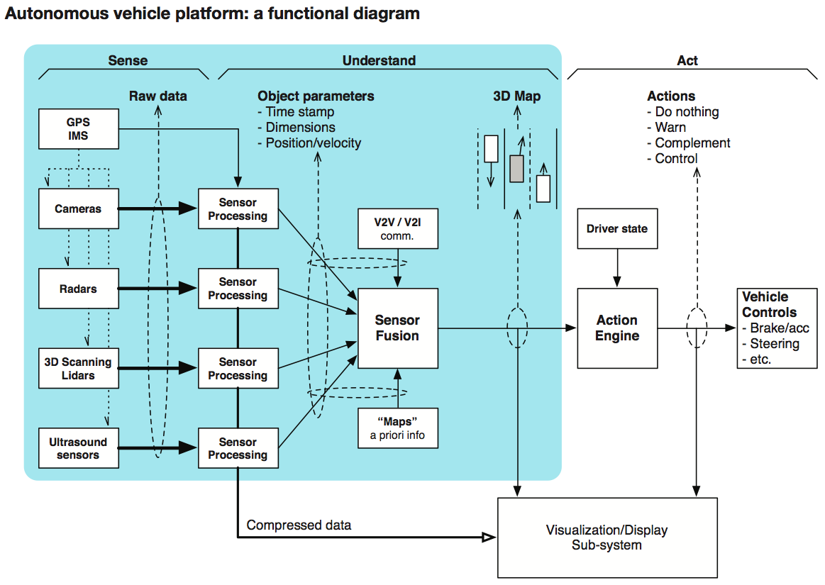 Different Types Of Cars >> Scalable Electronics Driving Autonomous Vehicle Technologies