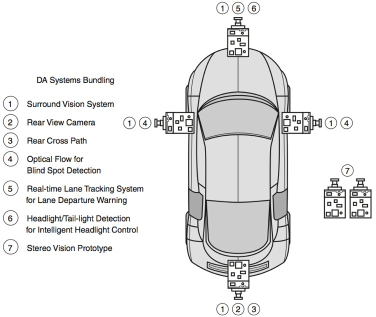 Automotive Driver Assistance Systems Using The Processing
