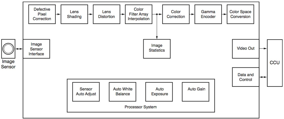 Using xilinx fpgas to solve endoscope system architecture challenges figure 2 endoscope camera head diagram ccuart Choice Image