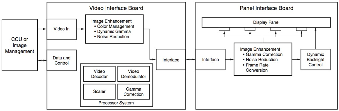 Using xilinx fpgas to solve endoscope system architecture challenges medical display block diagram ccuart Choice Image