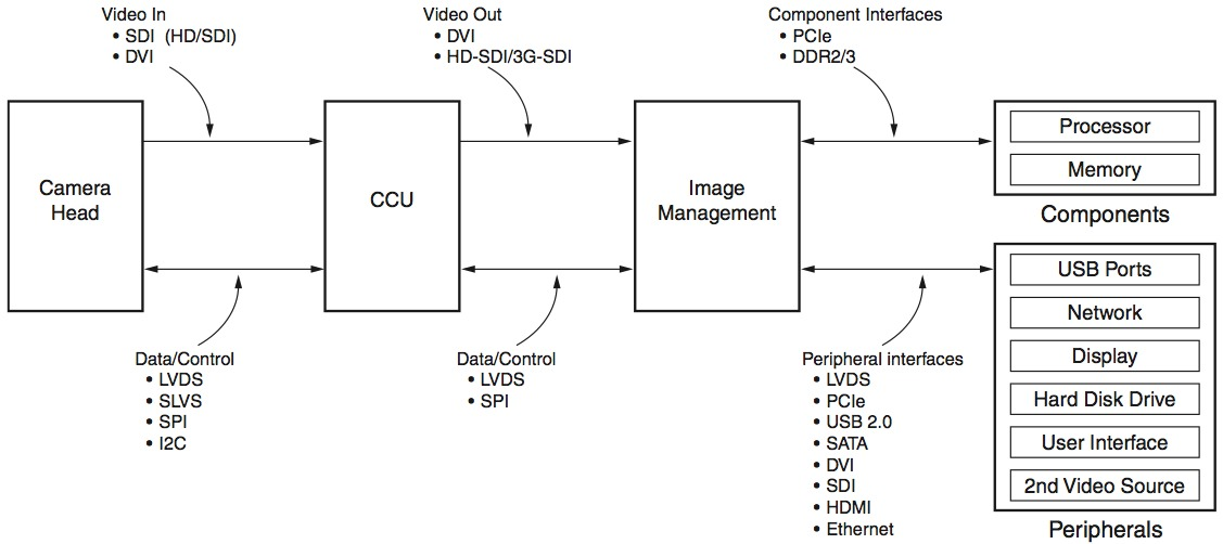 Using Xilinx Fpgas To Solve Endoscope System Architecture