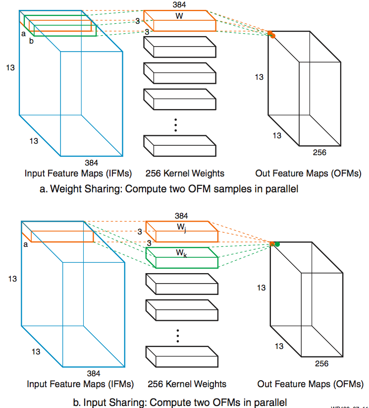 Deep Learning with INT8 Optimization on Xilinx Devices