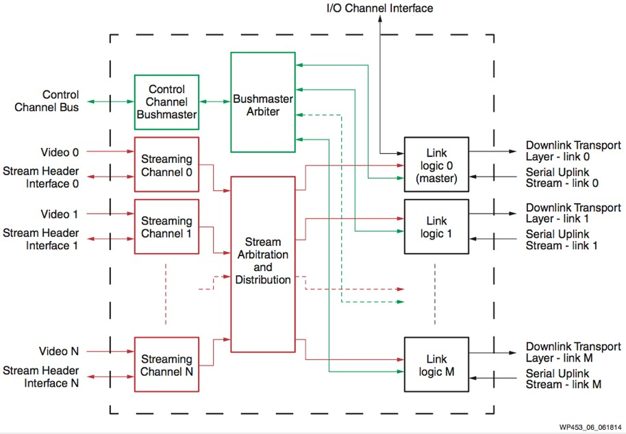 high performance machine vision systems using xilinx 7 series technology  figure 6 cxp rx ip block diagram