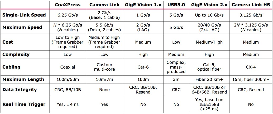 High-Performance Machine Vision Systems Using Xilinx 7