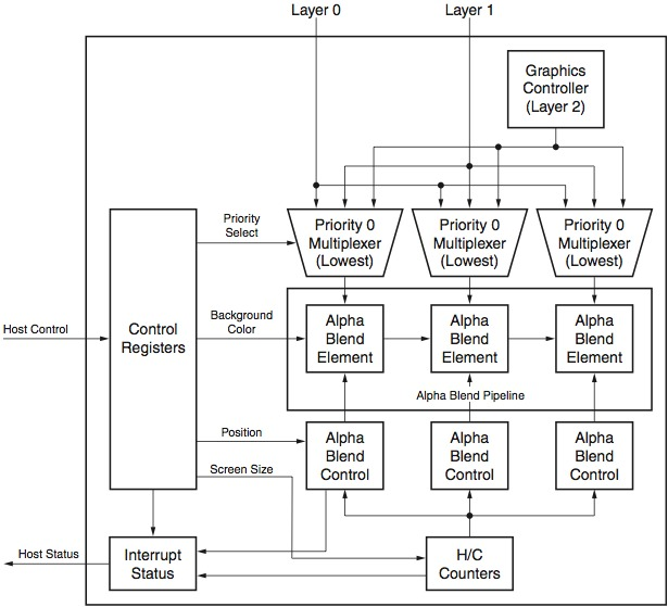Designing High-Performance Video Systems in 7 Series FPGAs