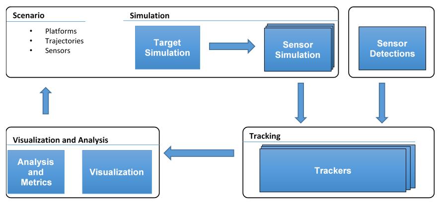 Multi-sensor Fusion for Robust Device Autonomy